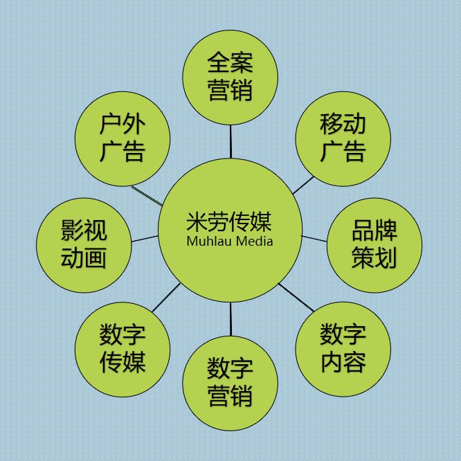 米劳传媒八大服务